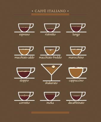 Come bere un caff all italiana un italiano a barcellona - Parole con significati diversi ...